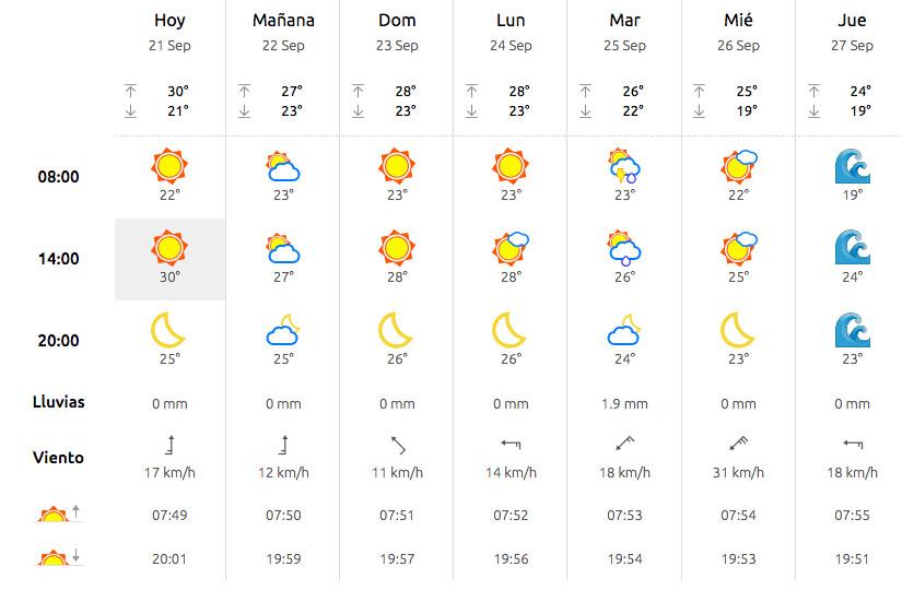 Previsión del tiempo en Alicante para finales de septiembre con alerta máxima de tsunami